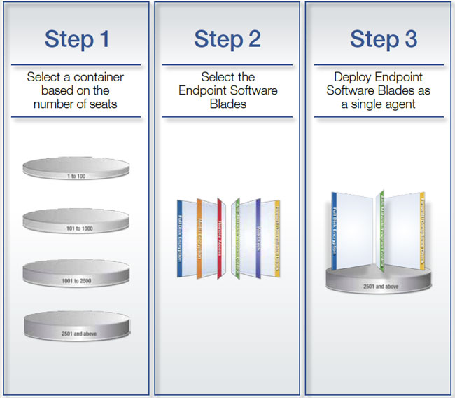 Endpoint Security Software Blades